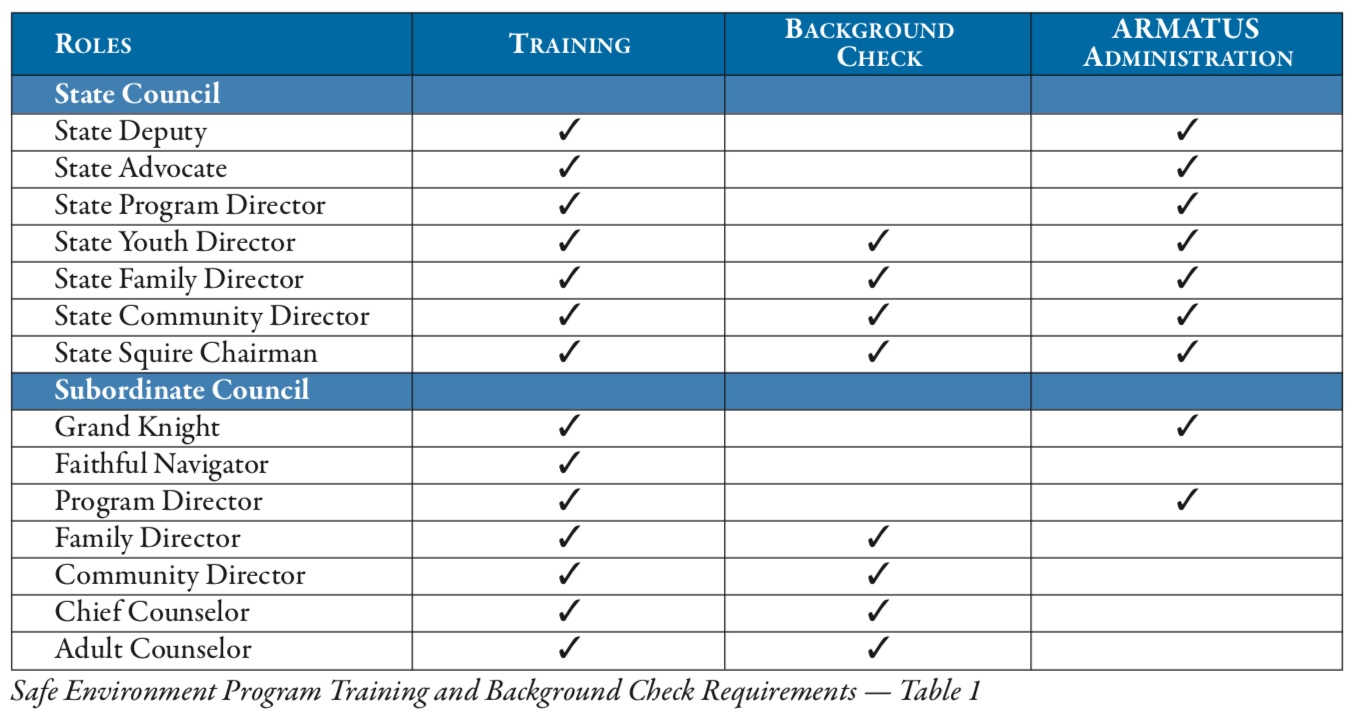 Safe Environment program training and background check requirements